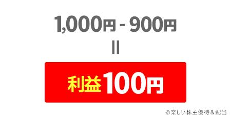最終的に100円が利益となる