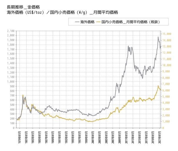 金の相場チャート